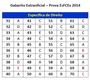 Gabarito Extraoficial - Direito