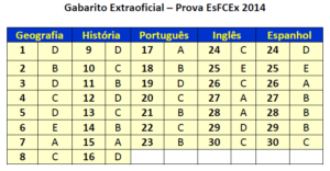 Gabarito Extraoficial - conhecimentos gerais 2014