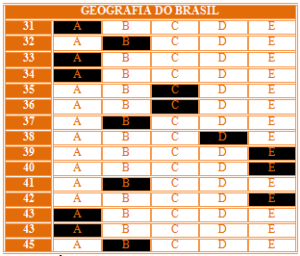 GABARITO 29º SIMULADO 2015 - Geografia