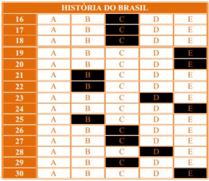 GABARITO 29º SIMULADO 2015 - História