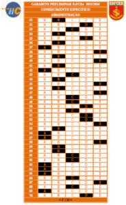 Gabarito Preliminar EsFCEx 2015-2016 - Administração