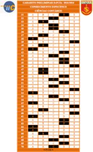 Gabarito Preliminar EsFCEx 2015-2016 - Ciências Contábeis
