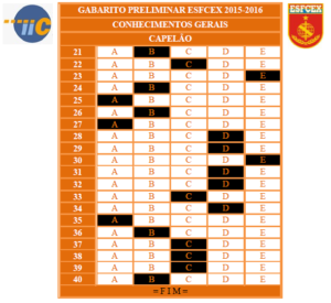 Gabarito Preliminar EsFCEx 2015-2016 - Conhecimentos Gerais Capelão