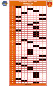 Gabarito Preliminar - Informática