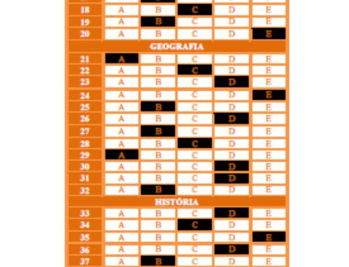 1º Simulado Geral – 2º Dia – 2021 – Gabarito EsPCEx